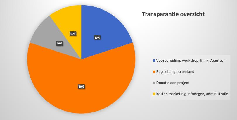 transparantie overzicht
