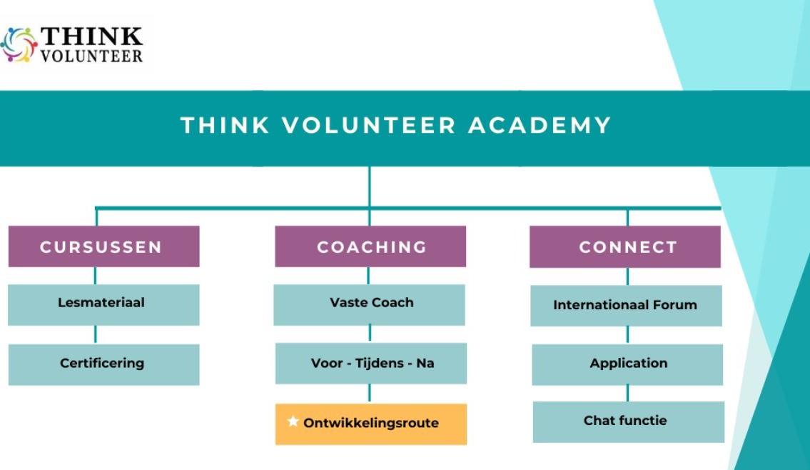 Think Volunteer Academy